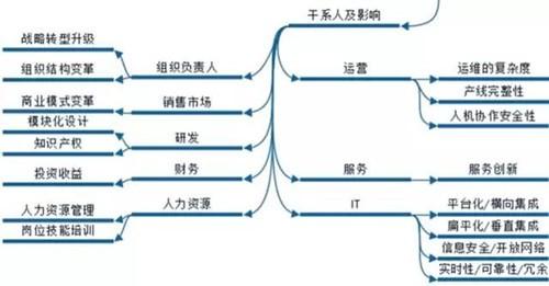 工业4.0之路(下)| 转型影响与五大商业论证