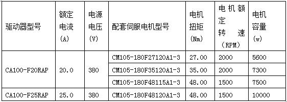 四方电气CA100伺服驱动系统再添新成员
