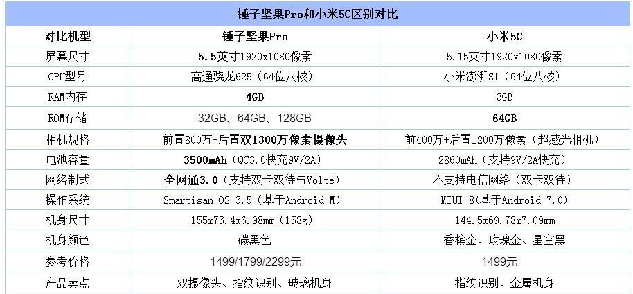 坚果Pro和小米5C对比评测:最有范PK最稳定 棋逢对手互有胜负