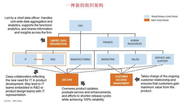 物联网(IoT)催生出行业新的竞争格局