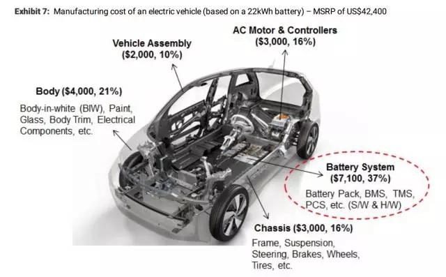 电动汽车何时能靠自己活下来?