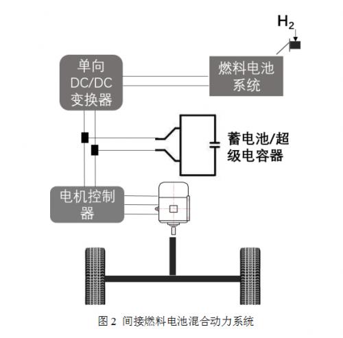 燃料电池混合动力汽车前景可期