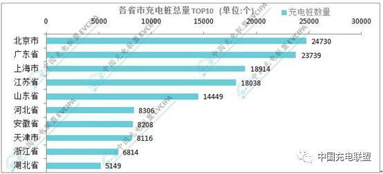 北京最多,充电联盟成员截至2017年5月报建166946个公共充电桩