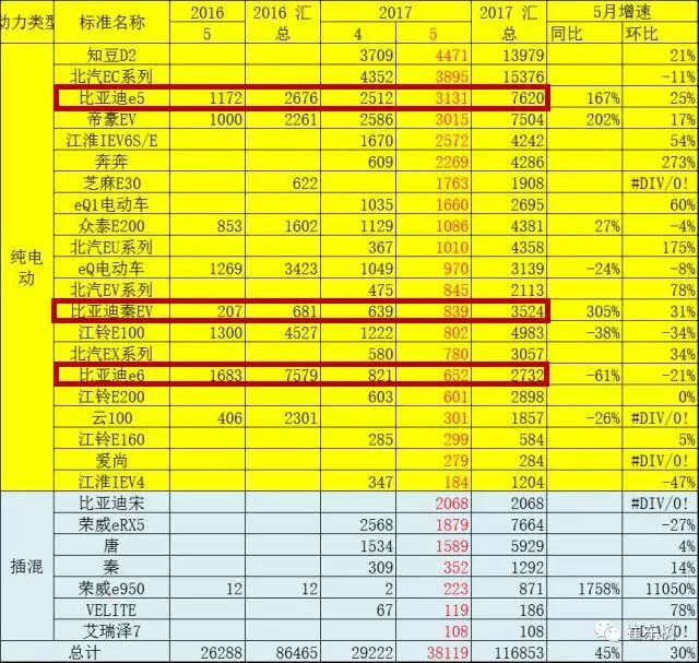 2017年比亚迪在京销量达8000台,全年市占率瞄准40%