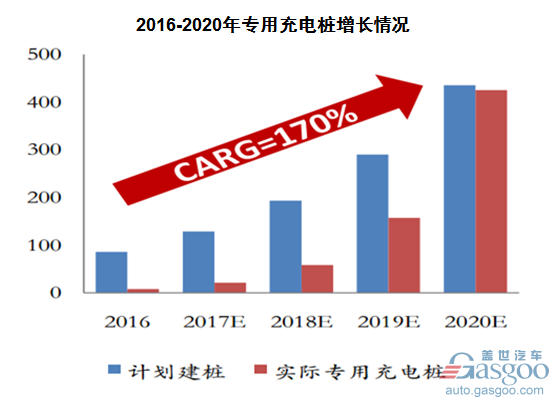 市场蓬勃兴起 充电桩行业综述与前景