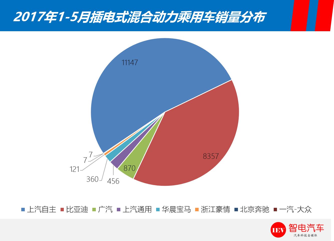 扒新车:看荣威ei6与比亚迪秦关公战秦琼