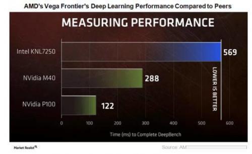 对比英特尔、英伟达、AMD CPU芯片性能,AMD翻身的机会来了?