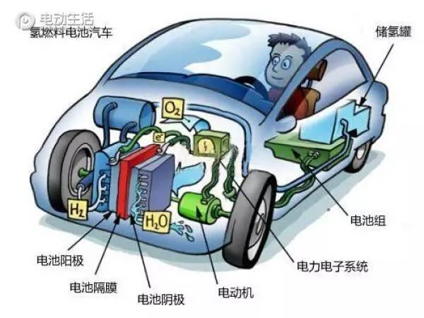 氢燃料电池是个阴谋?纯电电池将怎样应对
