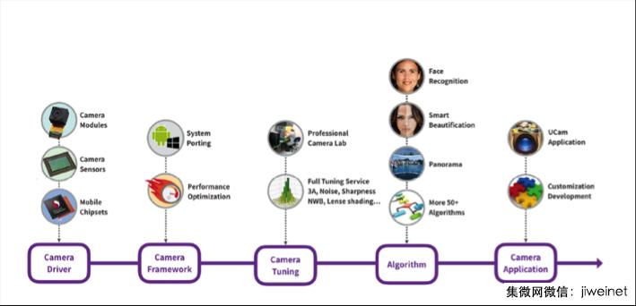 中科创达邹鹏程:Turnkey与合作推动边缘计算发展