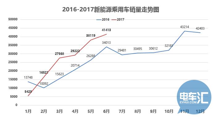 2017新能源车市深度分析,A00车或将迎竞争新格局