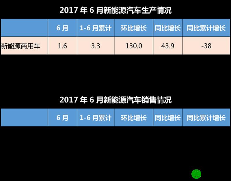 6月新能源商用车产销1.5万辆 客车市场回暖 物流车成新驱动力