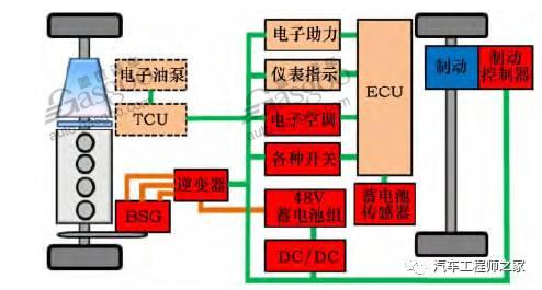 节能减排48V系统初探知