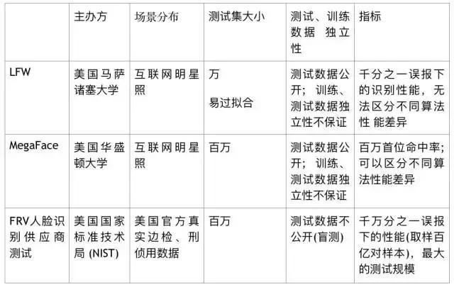 中国团队夺得全球权威人脸识别测试第一名
