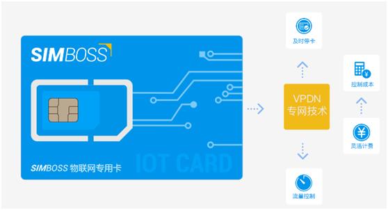 SIMBOSS部署VPDN专网解决方案,创新物联网卡运营模式