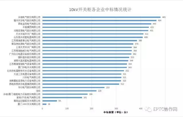 2017年国网第三批开关柜集中招标统计分析