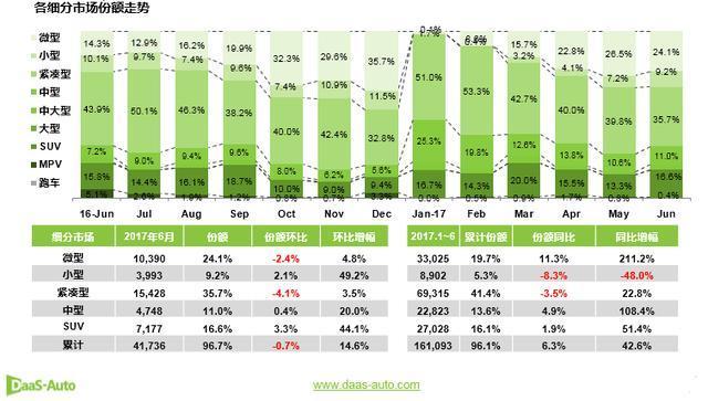 2017年6月新能源车销量分析报告