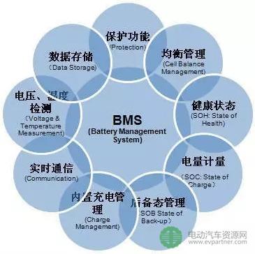 电池管理系统故障分析方法及案例