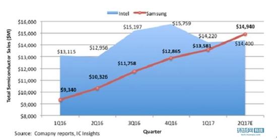 三星芯片业务超越英特尔成为全球第一