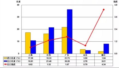 2017年1-5月仪器仪表行业进出口比较