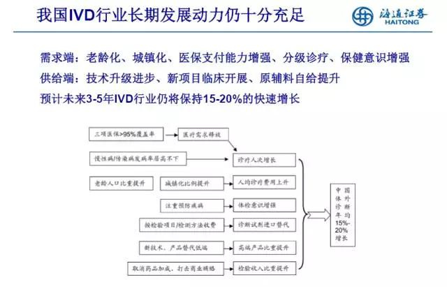 深度解析IVD行业未来发展两大趋势以及投资热点
