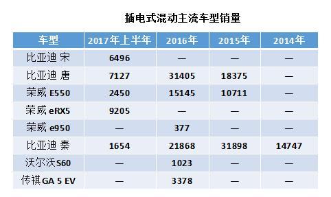 中国新能源汽车插混过渡阶段进入倒计时