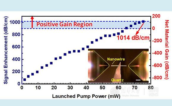 硅基纳米激光器和光放大器研究取得重大突破