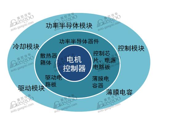 【梳理】新能源汽车驱动电控行业综述