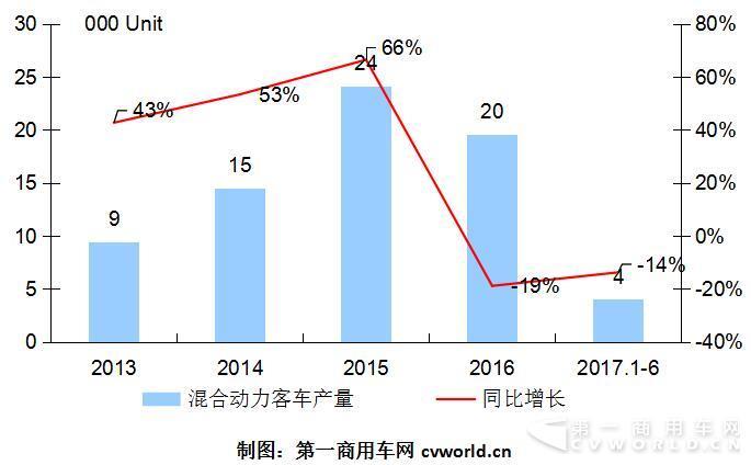混合动力客车年中考:宇通破千 黄海上位