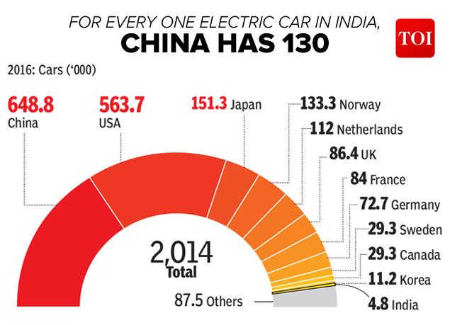 电动汽车全球迅速普及 4年内销量增长11倍