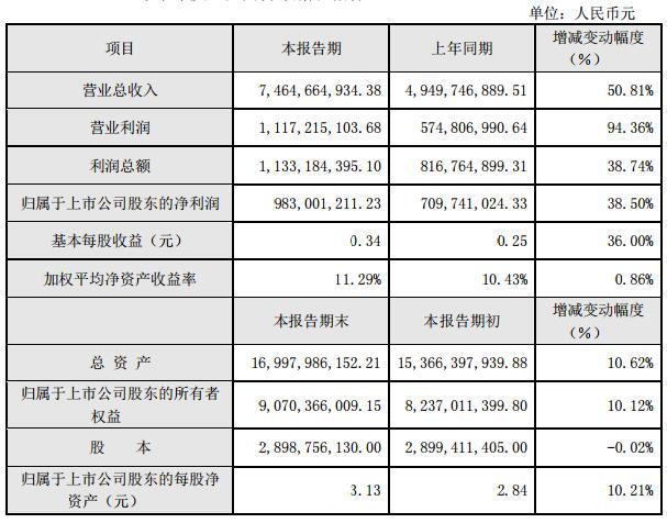 大华股份半年快报营业收入74.65亿元 营业利润同比翻倍