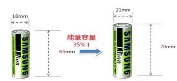 从18650到21700 圆柱电池真的越大越好吗?