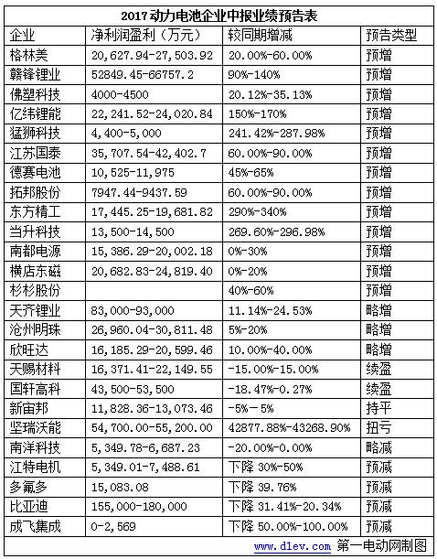 25家动力电池及产业链企业发布中报业绩预告,六成企业净利润预增