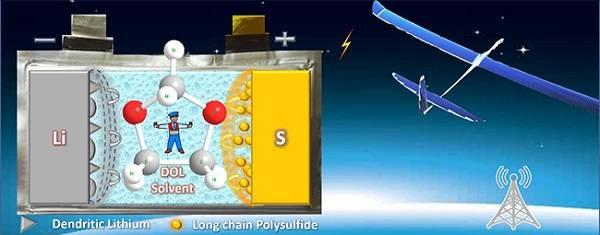 大连化物所锂硫电池电解液材料研究获进展