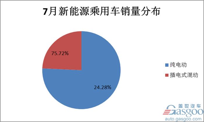 7月新能源乘用车销量同比增长46%至4.3万辆 比亚迪宋摘冠