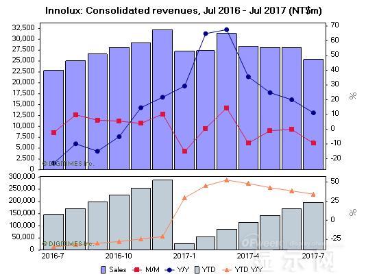 群创光电7月综合收益达253.44亿新台币