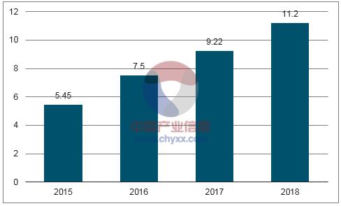 全球2017年智能电表容量预测