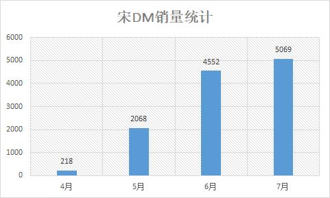 7月宋DM畅销5069台 蝉联插电混动车市场冠军