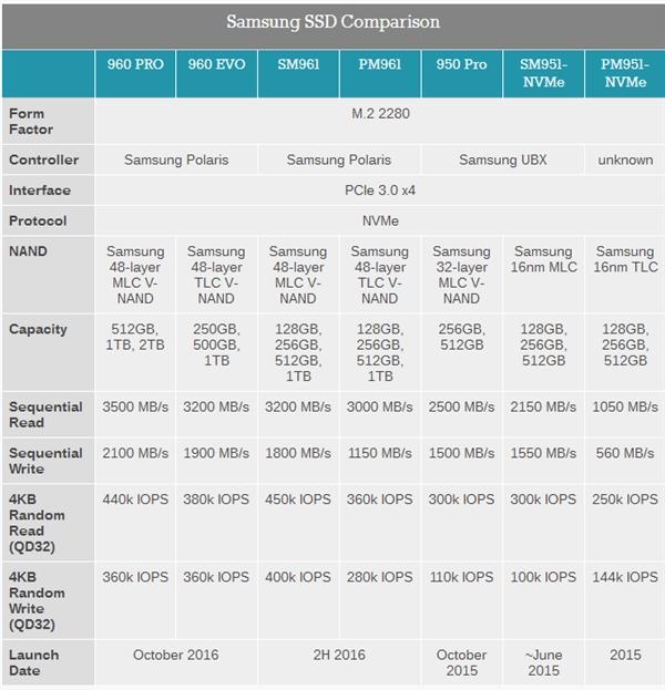三星970/980系列SSD曝光 全部采用3D TLC闪存