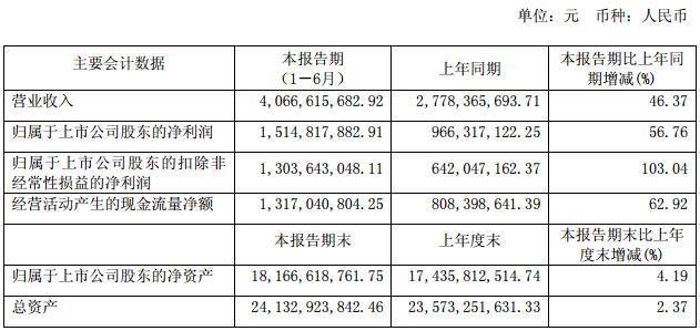 三安上半年实现营收40.67亿,净利15.15亿
