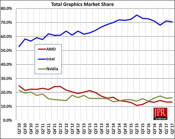 2017第二季度GPU出货量公布 挖矿潮带来超级红利