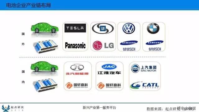 一文看懂新能源车企与电池厂的联姻