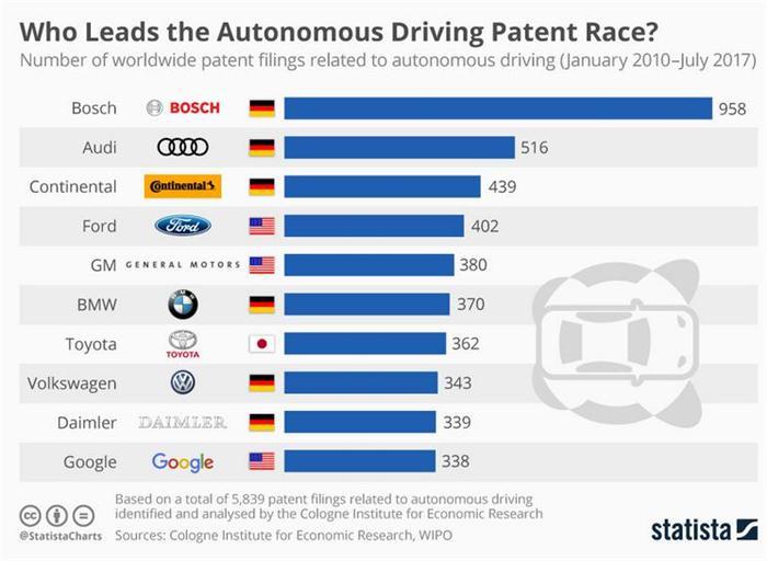 自动驾驶专利谁最多? 一张图带你了解行业排名
