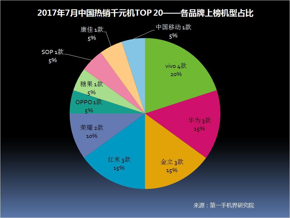 """7月中国线下千元机市场争奇斗艳 """"OV华米""""仍是赢家"""