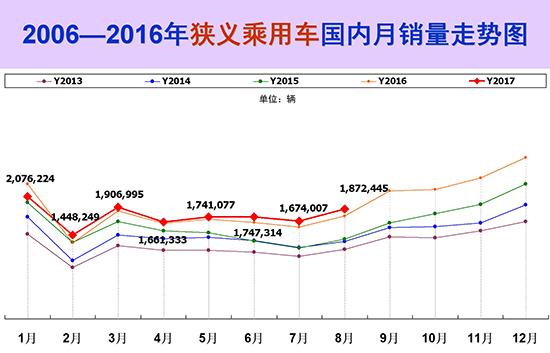 8月车市持续回暖增长6.2% 新能源车将成新蓝海