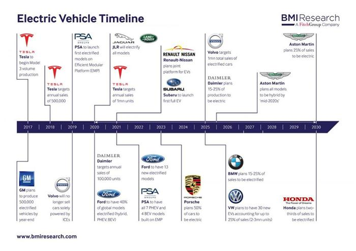 宝马、大众及中国将领衔全球电动车市场 FCA和丰田落后