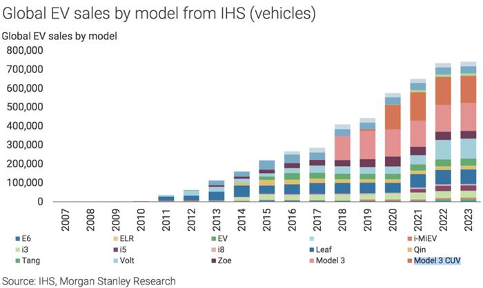 特斯拉2020年销量或将占全球市场半壁江山