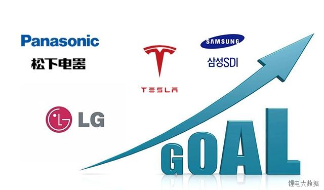 松下、LG、三星SDI、特斯拉的发展,有何借鉴之处?