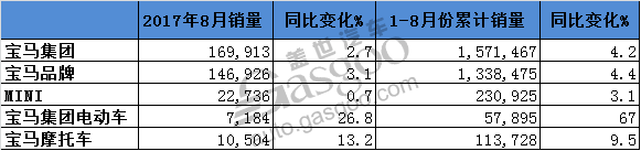 宝马1-8月累计销量创新高 电动车激增67%