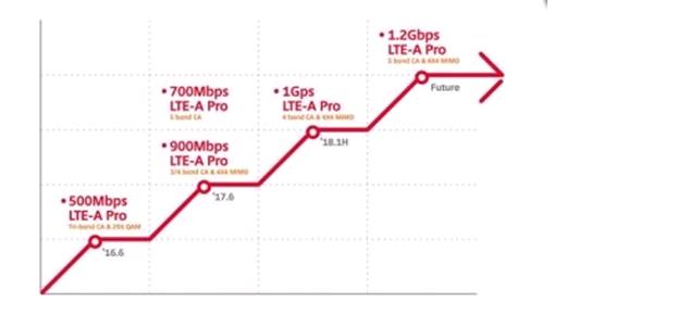 SK电信扩大LTE-A Pro覆盖范围 韩国75座城市将受益