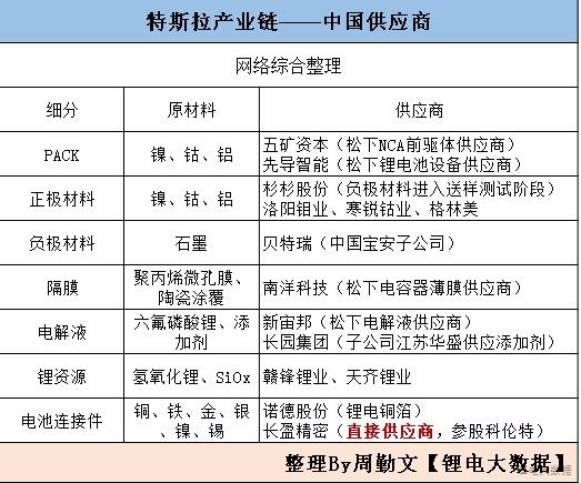 中国已有14家企业打入特斯拉锂电产业链!